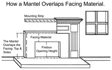 How a mantel fits over the stone facing diagram